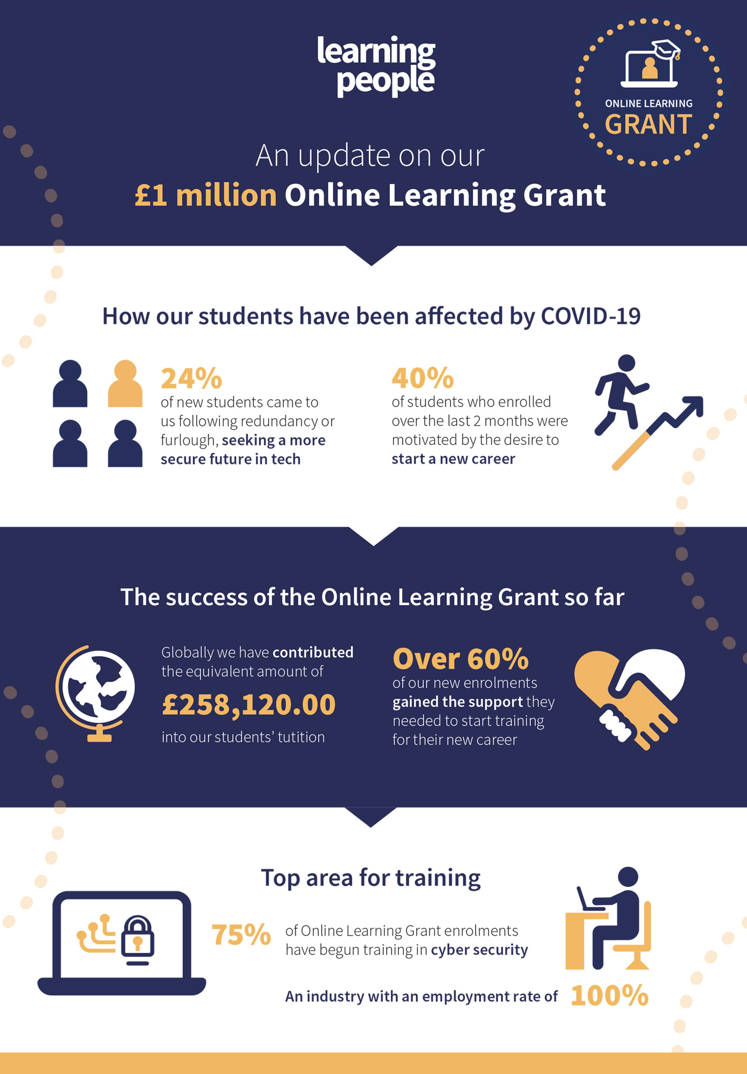 Learning People | Online Learning Grant results infographic