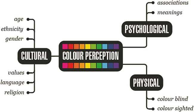 colour-perception-map.jpg